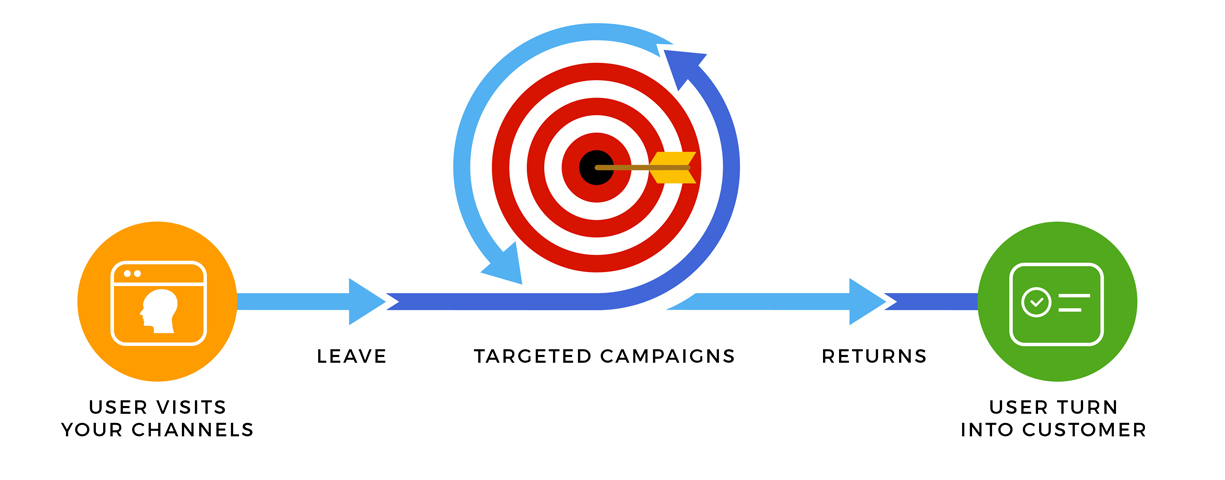 Targeted-Campaigns